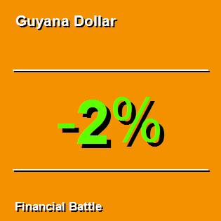 Guyana Dollar