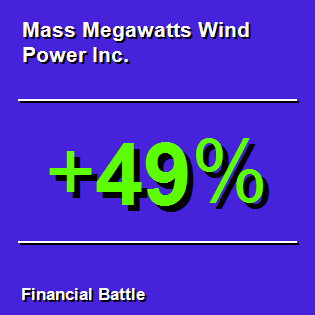 Mass Megawatts Wind Power Inc.