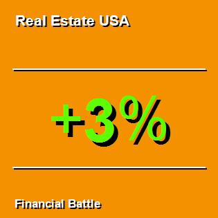 Real Estate USA